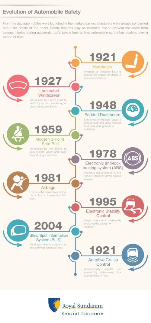 Who Invented The Automobile >> Evolution of Automobile Safety - Infographic by Royal Sundaram